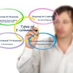 Types of E-Commerce — Stock Photo