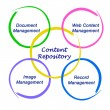 Stock Photo: Content Repository