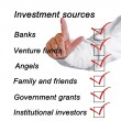 Foto de Stock  : Investment sources checklist