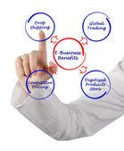 E-Business Benefits — Stock Photo