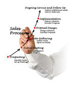 Sales Process — Stock Photo