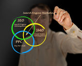 Search engine matrketing — Stock Photo