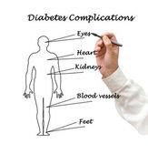 Factores de riesgo de diabetes — Foto de Stock