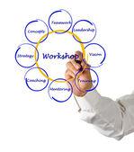 Workshop diagram — Stock Photo