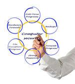 Diagrama de seguridad informática — Foto de Stock