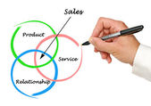 Diagram of sales — 图库照片