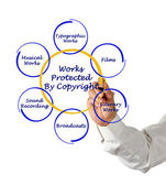 Works protected by copyright — Stock Photo