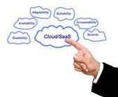 Cloud - SaaS — Stock Photo