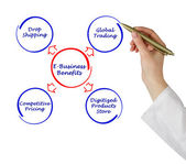 E-Business Benefits — Stock Photo