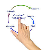 Content repository — Stock Photo