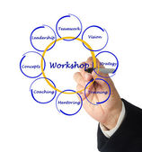 Workshop diagram — Foto de Stock