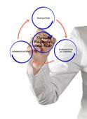 διάγραμμα της διαχείρισης των κινδύνων — Φωτογραφία Αρχείου