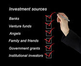Investment sources checklist — Stock Photo