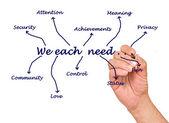 O que cada um de nós precisa — Foto Stock