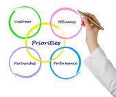 Diagram of Priorities — Stock Photo