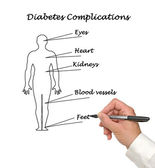 diabetes complications — Stock Photo
