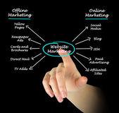 Website Marketing — Stock Photo