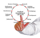 Product Development Life Cycle — Stock Photo