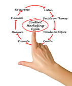 Content Marketing Cycle  — Stock Photo
