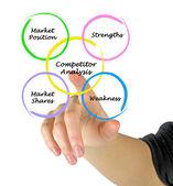 Competitior analysis — Stock Photo