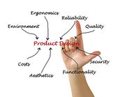 Product design — Stock Photo