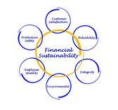 Financia Sustainability — Stock fotografie