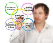 Gezondheidszorg consulting diensten — Stockfoto