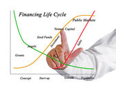 финансирование жизненного цикла — Стоковое фото