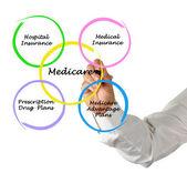 Diagrama de medicare — Foto de Stock