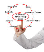 Inhoud marketing cyclus — Stockfoto