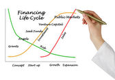 Financing Life Cycle — Stock Photo