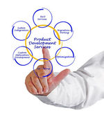 Develolopment-produktservice — Stockfoto
