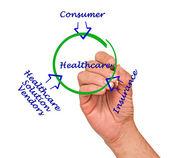 Healthcare diagram — Zdjęcie stockowe