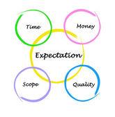 Expectation diagram — Stock Photo