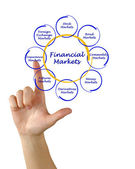 Diagram of financial markets — Stock Photo