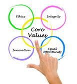 Valores fundamentais — Fotografia Stock