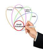 Diagram över god praxis — Stockfoto