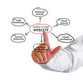 Trafik till din webbplats — Stockfoto