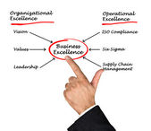 Diagram van business excellence — Stockfoto