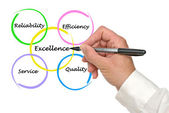 Excellentie in het bedrijfsleven — Stockfoto