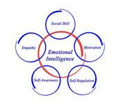 Emotional inelligence — Stock Photo