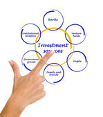 Diagram of investment sources — Stock Photo
