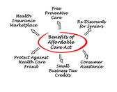 Benefits of the Affordable Care Act — Stock Photo