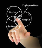 Diagram of informatics — Stock Photo