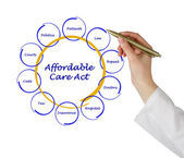 Affordable care act — Stock Photo