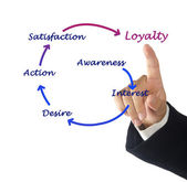 Loyalty program — Stock Photo