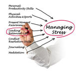 Managing Stress — Stock Photo