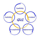 Diagram of GUI — Stock Photo