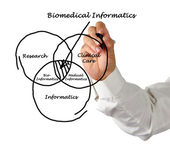 Biomedical Informatics — Stock Photo