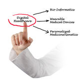 Digital Healthcare — Stock fotografie